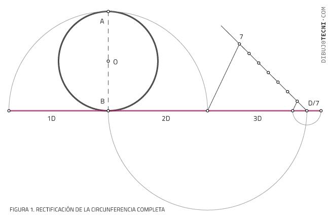 Rectificación de la circunferencia completa