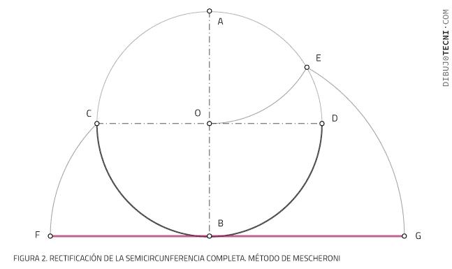 Rectificación de la semicircunferencia completa. Método de Mescheroni