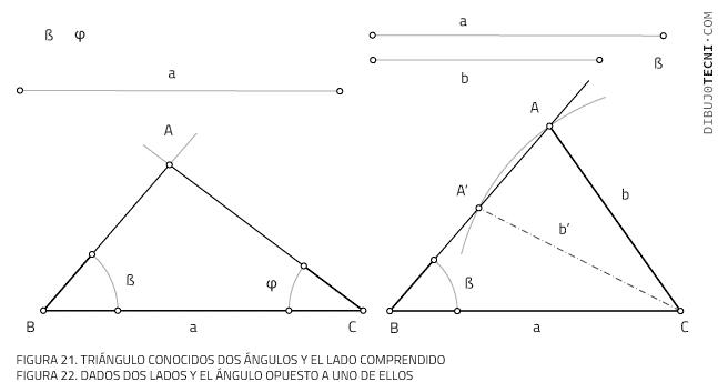 Conocidos dos ángulos y el lado comprendido. Dados dos lados y el ángulo opuesto a uno de ellos