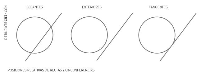 Posiciones relativas rectas circunferencias
